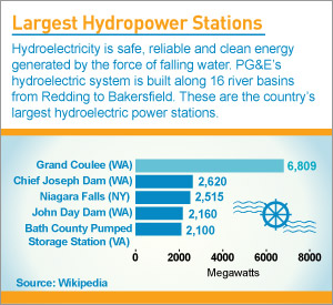 By the Numbers: Largest Hydropower Stations