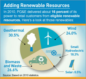 By the Numbers: Adding Renewable Resources