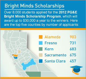 By the Numbers: Bright Minds Scholarships