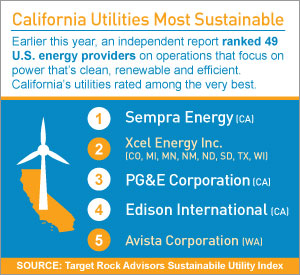 By the Numbers: California Utilities Most Sustainable