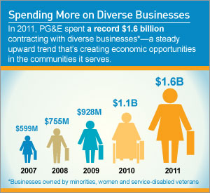 By the Numbers: Supplier Diversity
