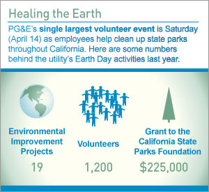 By the Numbers: Healing the Earth