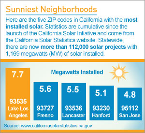 By the Numbers: Sunniest Neighborhoods