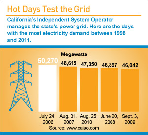 By the Numbers: Hot Days Test the Grid