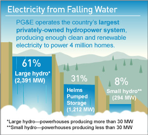 By the Numbers: Electricity from Falling Water