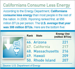 By the Numbers: Californians Consume Less Energy