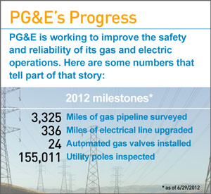 By the Numbers: PG&E's Progress