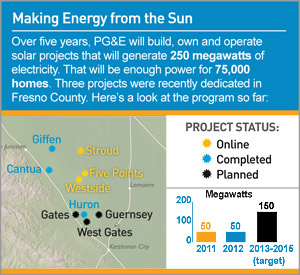 By the Numbers: Making Energy from the Sun