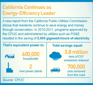Infographic: California Continues as Energy-Efficiency Leader