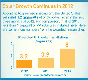Infographic: Solar Growth Continues in 2012