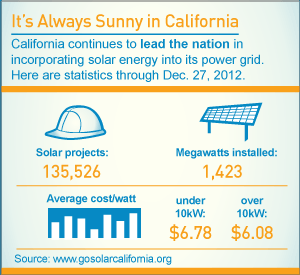 Infographic: It's Always Sunny in California
