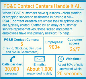 Infographic: PG&#038;E Contact Centers Handle it All