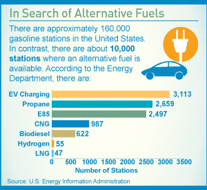 Infographic: In Search of Alternative Fuels