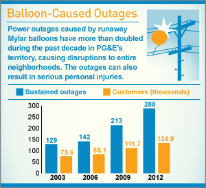 Infographic: Balloon-Caused Outages