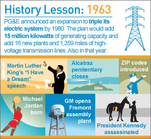 Infographic: History Lesson: 1963