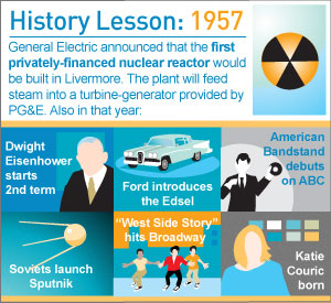 Infographic: History Lesson: 1957