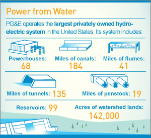 Infographic: Power from Water