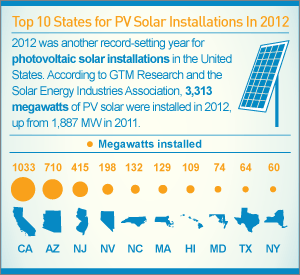 Infographic: Top 10 States for PV Solar Installations in 2012