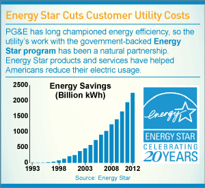 Infographic: Energy Star Cuts Customer Costs