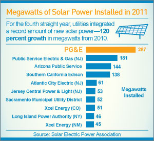 Infographic: Solar Installations in 2011 