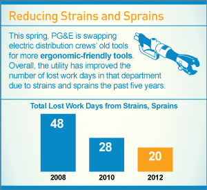 Infographic: Reducing Strains and Sprains