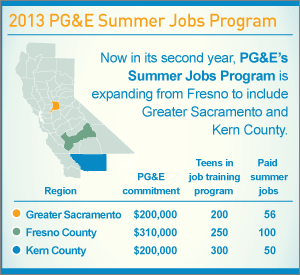 Infographic: 2013 PG&#038;E Summer Jobs Program