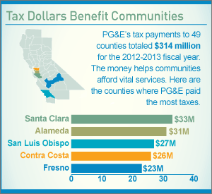 Infographic: Tax Dollars Benefit Communities