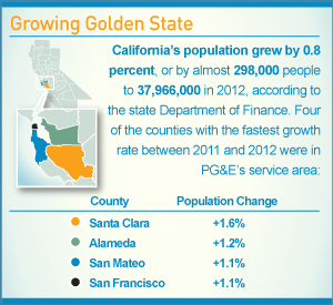 Infographic: Growing Golden State
