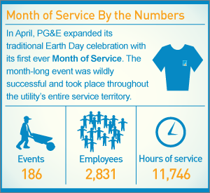 Infographic: Month of Service By the Numbers