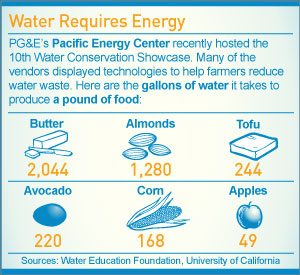 Infographic: Water Requires Energy