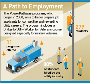 Infographic: A Path to Employment