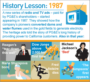 Infographic: History Lesson: 1987