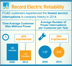 Record Electric Reliability