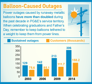 Balloon-Caused Outages