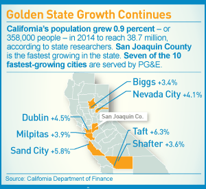 Golden State Growth Continues