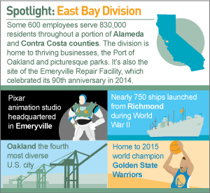 infographic: Spotlight: East Bay Division