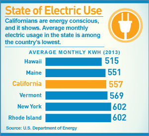 infographic: State of Electric Use