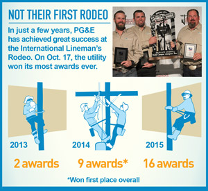 infographic: Not Their First Rodeo