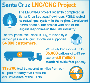 infographic: Santa Cruz CNG/LNG Project