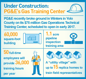 infographic: Winters Gas Operations Technical Training Center