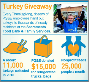 infographic: Turkey Giveaway