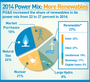 infographic: 2014 Power Mix: More Renewables