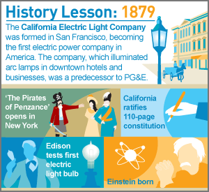 infographic: History Lesson: 1879
