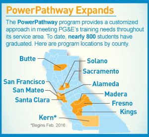infographic: PowerPathway Expands