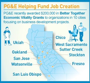 infographic: PG&E Helping Fund Job Creation