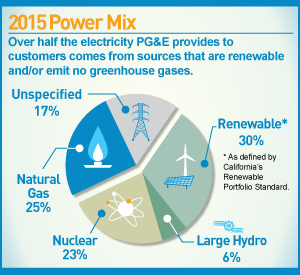 infographic: 2015 Power Mix