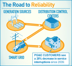 infographic: The Road to Reliability